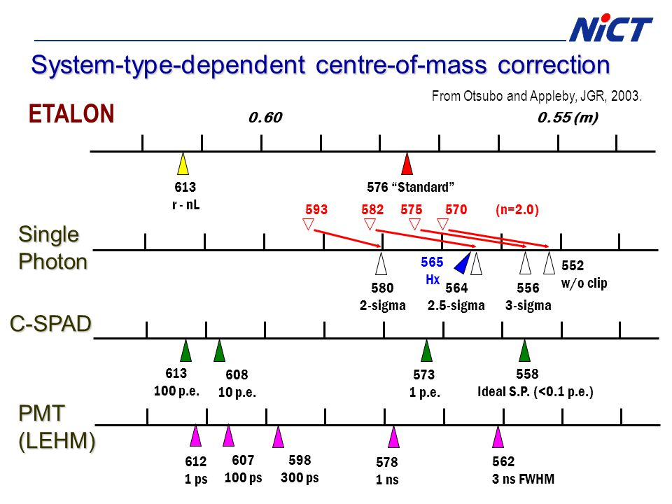 System-type-dependent centre-of-mass correction ETALON SinglePhoton C-SPAD 0.600.55 (m) 576 Standard 613 r - nL 556 3-sigma 552 w/o clip 558 Ideal S.P.