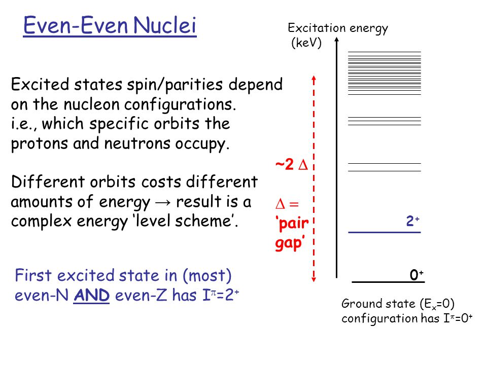 First excited state in (most) even-N AND even-Z has I  =2 + Excited states spin/parities depend on the nucleon configurations.