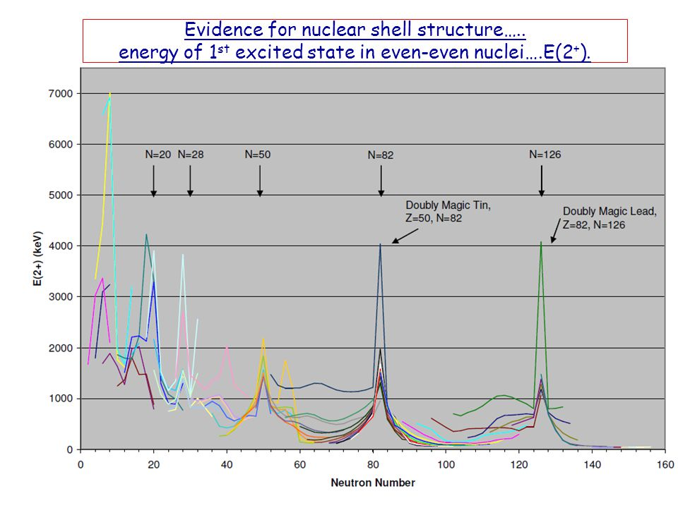 Evidence for nuclear shell structure….. energy of 1 st excited state in even-even nuclei….E(2 + ).
