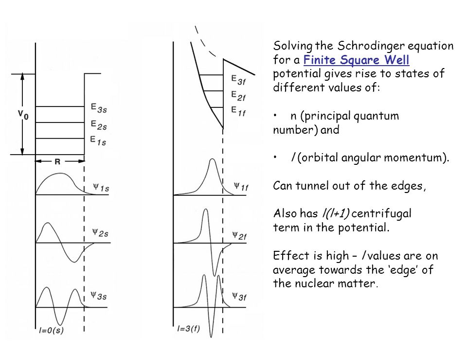 Solving the Schrodinger equation for a Finite Square Well potential gives rise to states of different values of: n (principal quantum number) and l (orbital angular momentum).