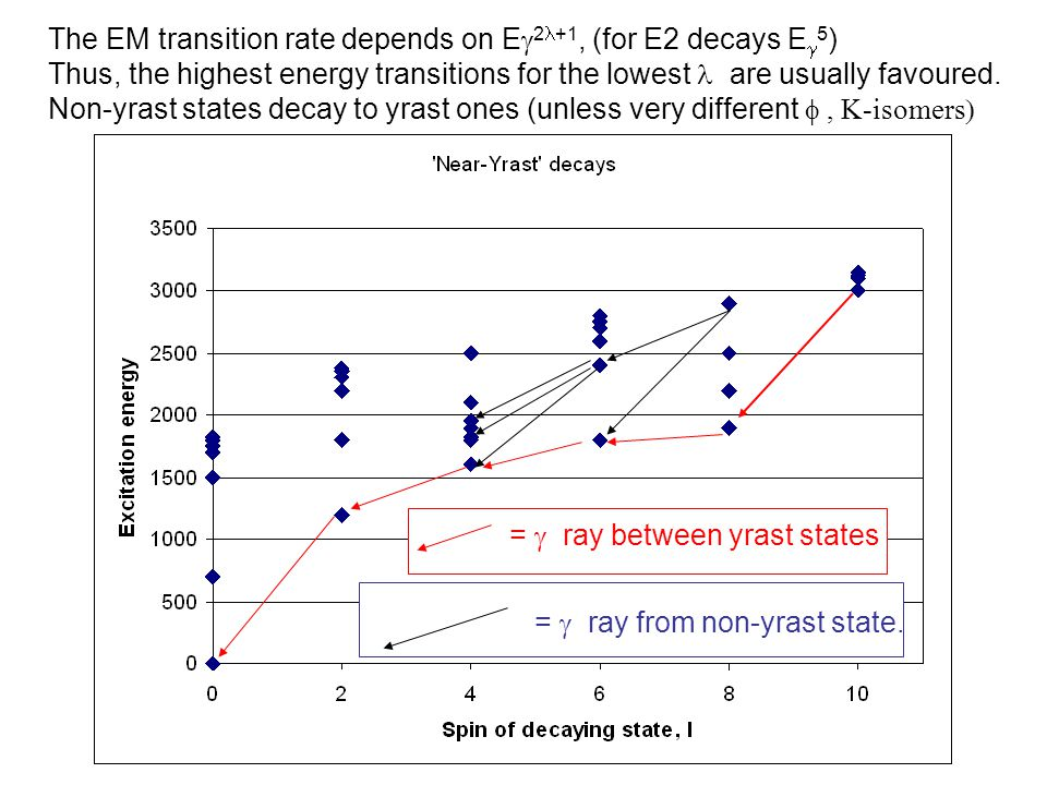 The EM transition rate depends on E  2 +1, (for E2 decays E  5 ) Thus, the highest energy transitions for the lowest are usually favoured.