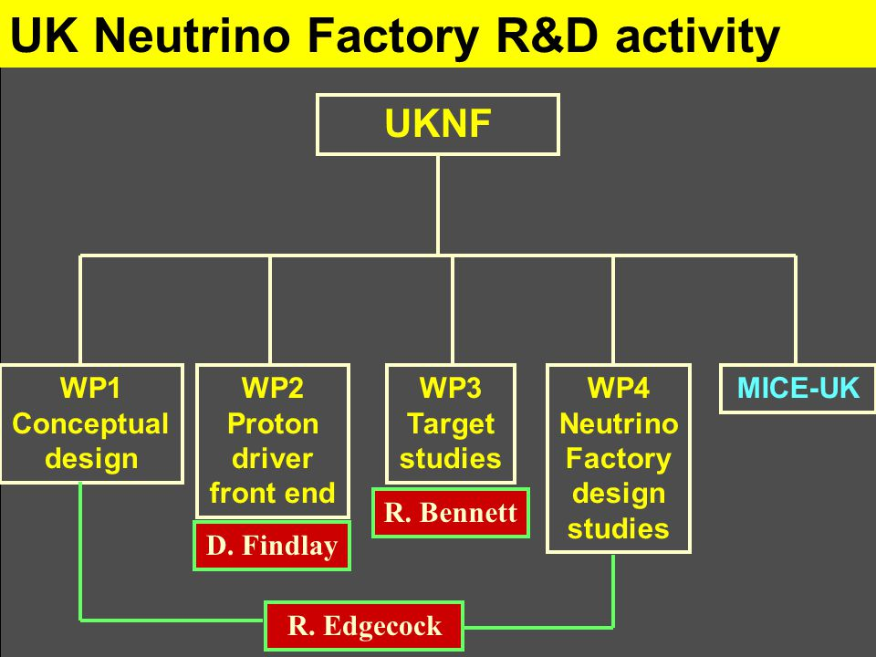 UK Neutrino Factory R&D activity UKNF MICE-UKWP1 Conceptual design WP2 Proton driver front end WP3 Target studies WP4 Neutrino Factory design studies D.