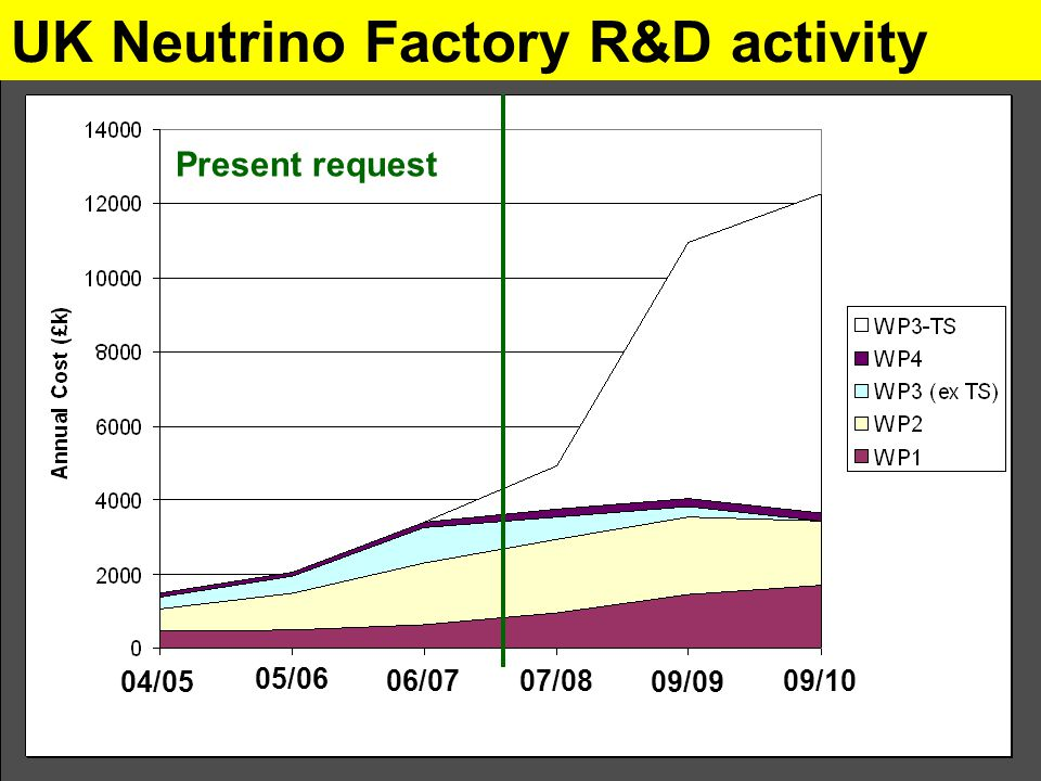 UK Neutrino Factory R&D activity Present request 04/05 05/06 06/07 07/08 09/09 09/10 Present request 04/05 05/06 06/07 07/08 09/09 09/10