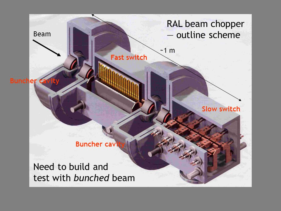 RAL beam chopper — outline scheme Need to build and test with bunched beam Beam ~1 m Buncher cavity Fast switch Slow switch Buncher cavity