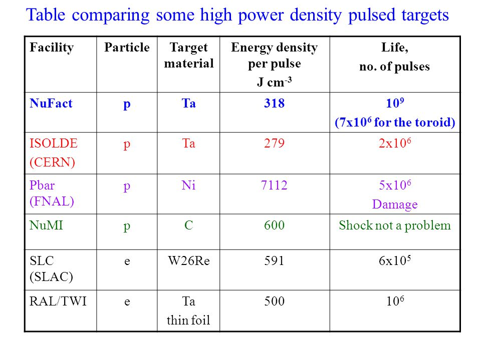 Table comparing some high power density pulsed targets FacilityParticleTarget material Energy density per pulse J cm -3 Life, no.