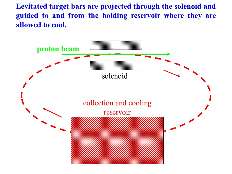 solenoid collection and cooling reservoir proton beam Levitated target bars are projected through the solenoid and guided to and from the holding reservoir where they are allowed to cool.