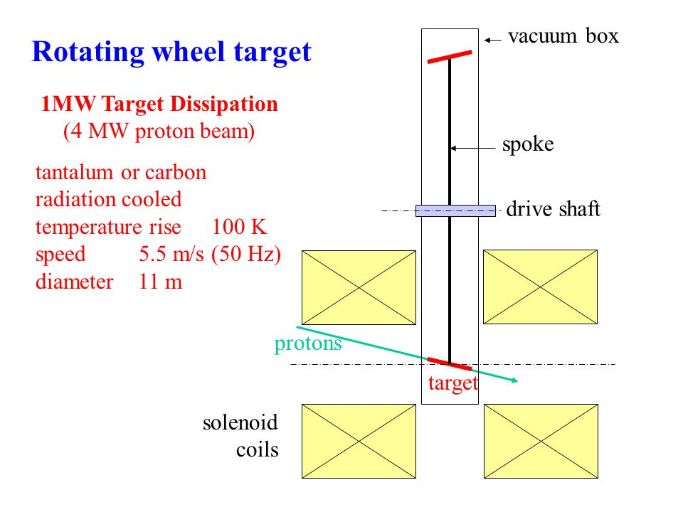 drive shaft protons spoke solenoid coils vacuum box target Rotating wheel target 1MW Target Dissipation (4 MW proton beam) tantalum or carbon radiation cooled temperature rise 100 K speed 5.5 m/s (50 Hz) diameter 11 m