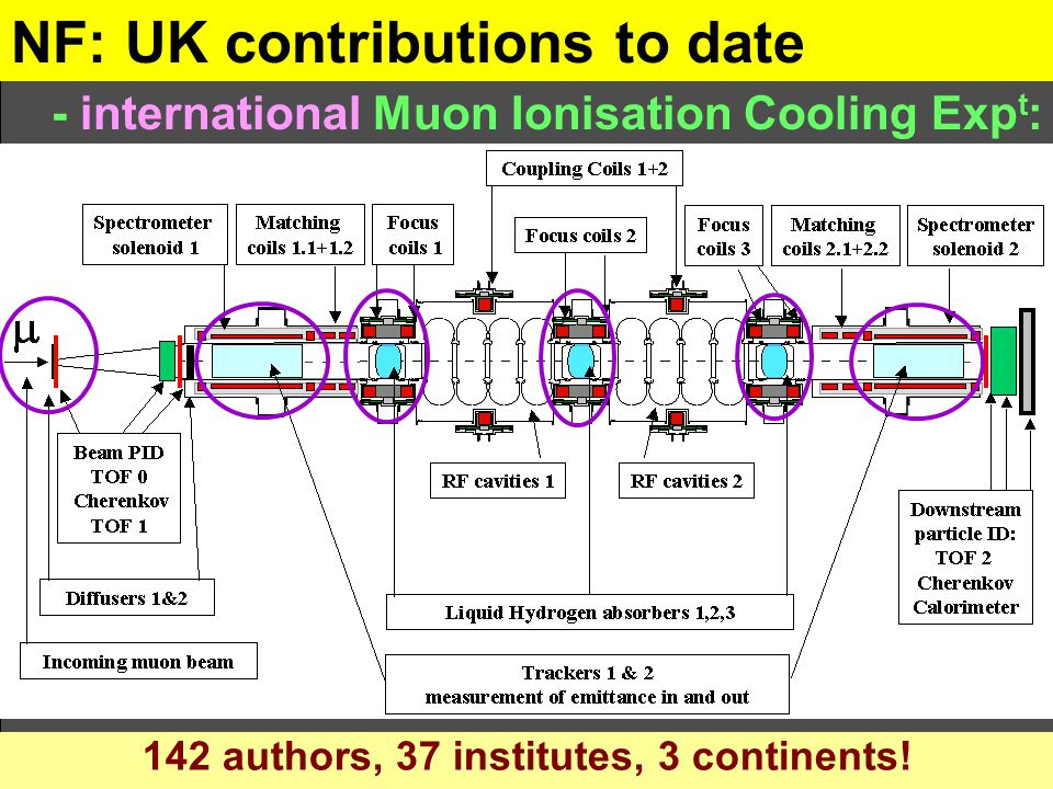 NF: UK contributions to date - international Muon Ionisation Cooling Exp t : 142 authors, 37 institutes, 3 continents!