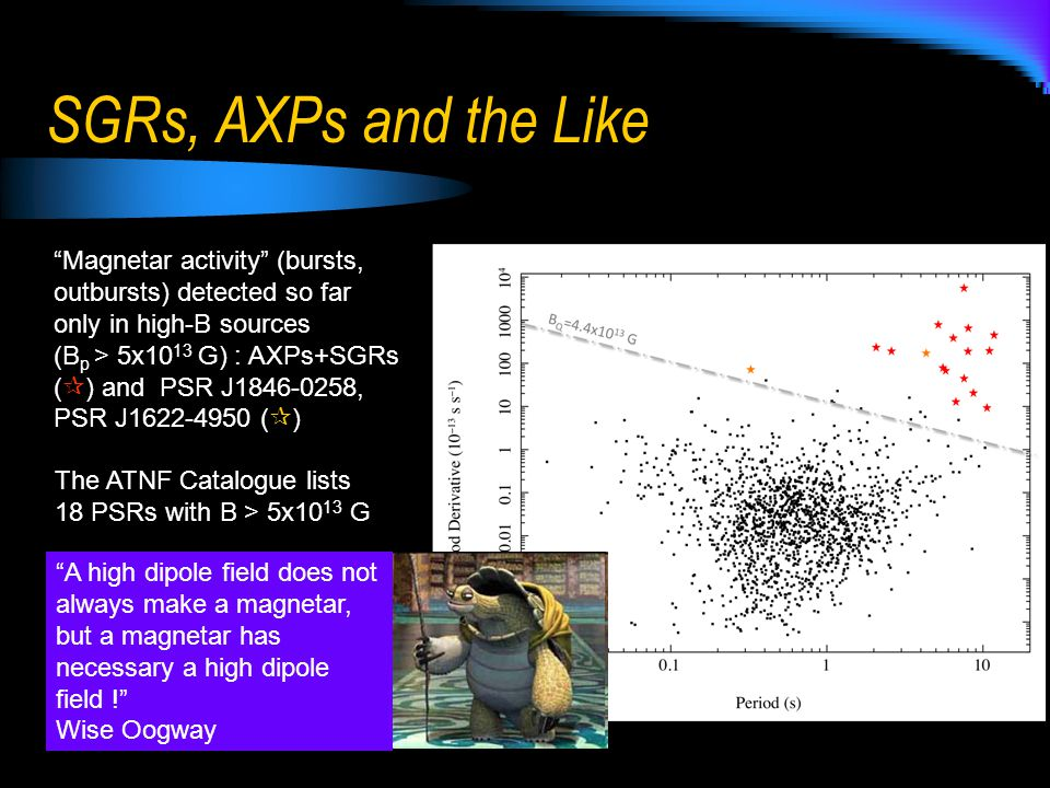 SGRs, AXPs and the Like Magnetar activity (bursts, outbursts) detected so far only in high-B sources (B p > 5x10 13 G) : AXPs+SGRs (  ) and PSR J1846-0258, PSR J1622-4950 (  ) The ATNF Catalogue lists 18 PSRs with B > 5x10 13 G A high dipole field does not always make a magnetar, but a magnetar has necessary a high dipole field ! Wise Oogway