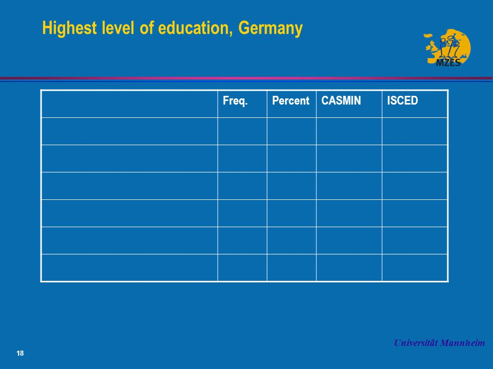 18 Universität Mannheim Highest level of education, Germany Freq.PercentCASMINISCED