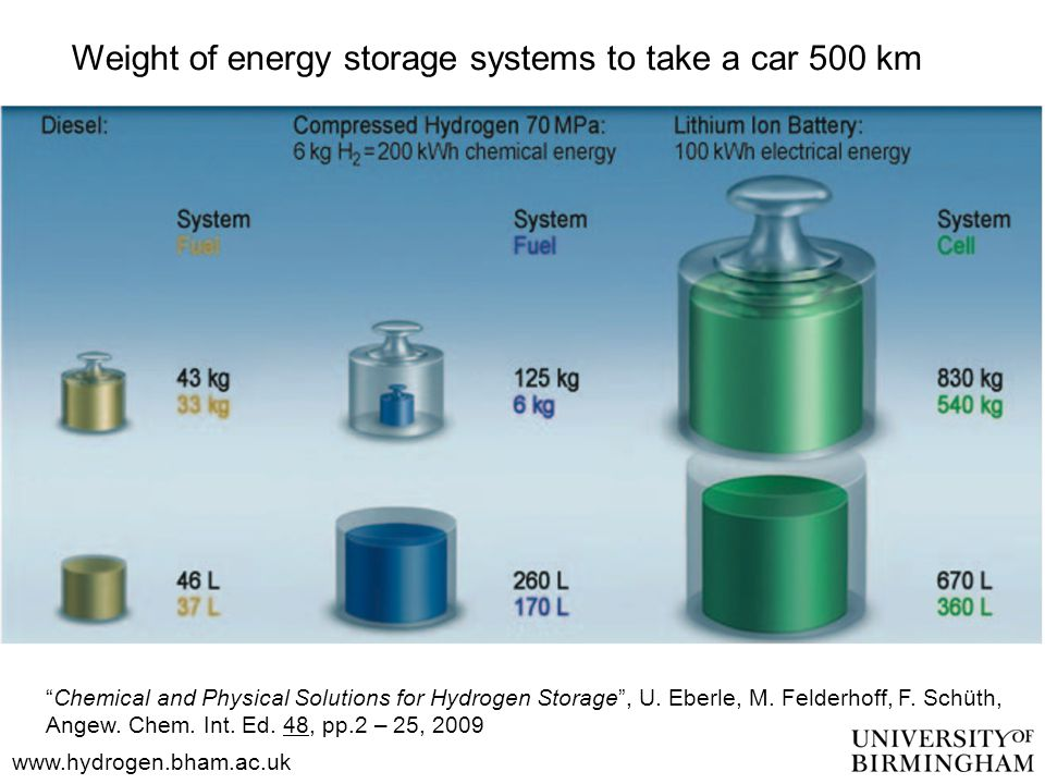 Chemical and Physical Solutions for Hydrogen Storage , U.