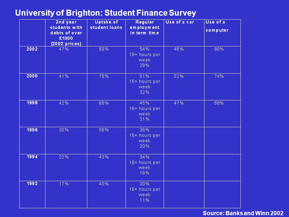 Source: Banks and Winn 2002 University of Brighton: Student Finance Survey