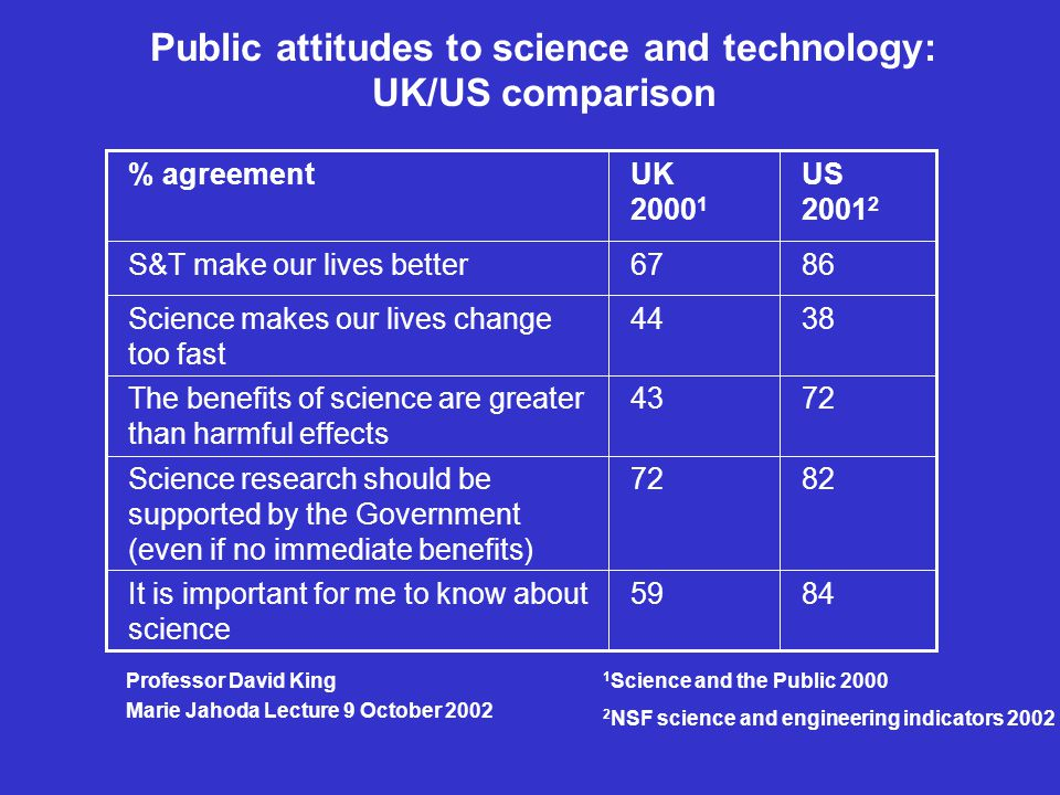 8459It is important for me to know about science 8272Science research should be supported by the Government (even if no immediate benefits) 7243The benefits of science are greater than harmful effects 3844Science makes our lives change too fast 8667S&T make our lives better US 2001 2 UK 2000 1 % agreement Public attitudes to science and technology: UK/US comparison 1 Science and the Public 2000 2 NSF science and engineering indicators 2002 Professor David King Marie Jahoda Lecture 9 October 2002