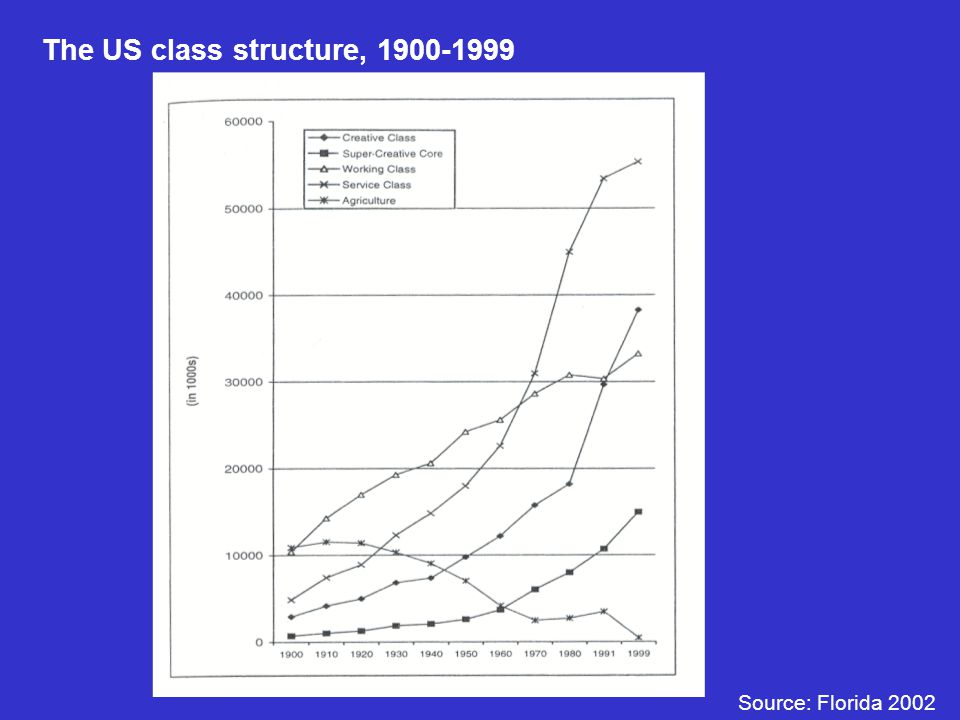 The US class structure, 1900-1999 Source: Florida 2002