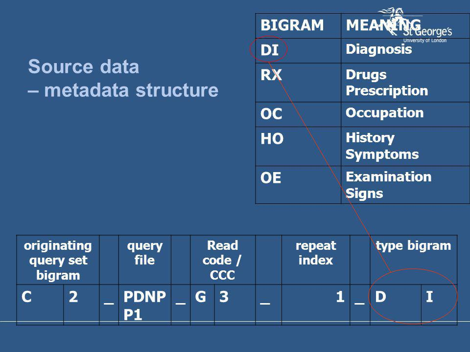 Source data – metadata structure originating query set bigram query file Read code / CCC repeat index type bigram C2_PDNP P1 _G3_1_DI BIGRAMMEANING DI Diagnosis RX Drugs Prescription OC Occupation HO History Symptoms OE Examination Signs