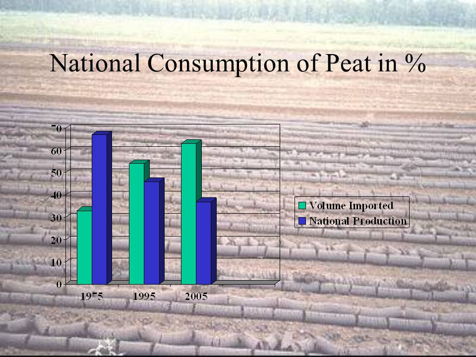 National Consumption of Peat in %