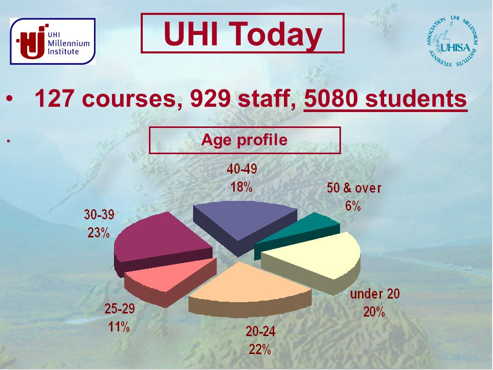 127 courses, 929 staff, 5080 students. Age profile UHI Today