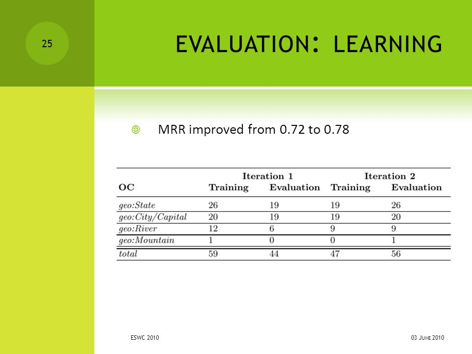 EVALUATION : LEARNING  MRR improved from 0.72 to 0.78 03 J UNE 2010 ESWC 2010 25