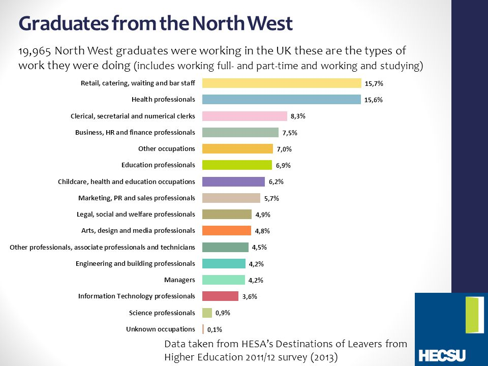 Graduates from the North West 19,965 North West graduates were working in the UK these are the types of work they were doing (includes working full- and part-time and working and studying) Data taken from HESA's Destinations of Leavers from Higher Education 2011/12 survey (2013)