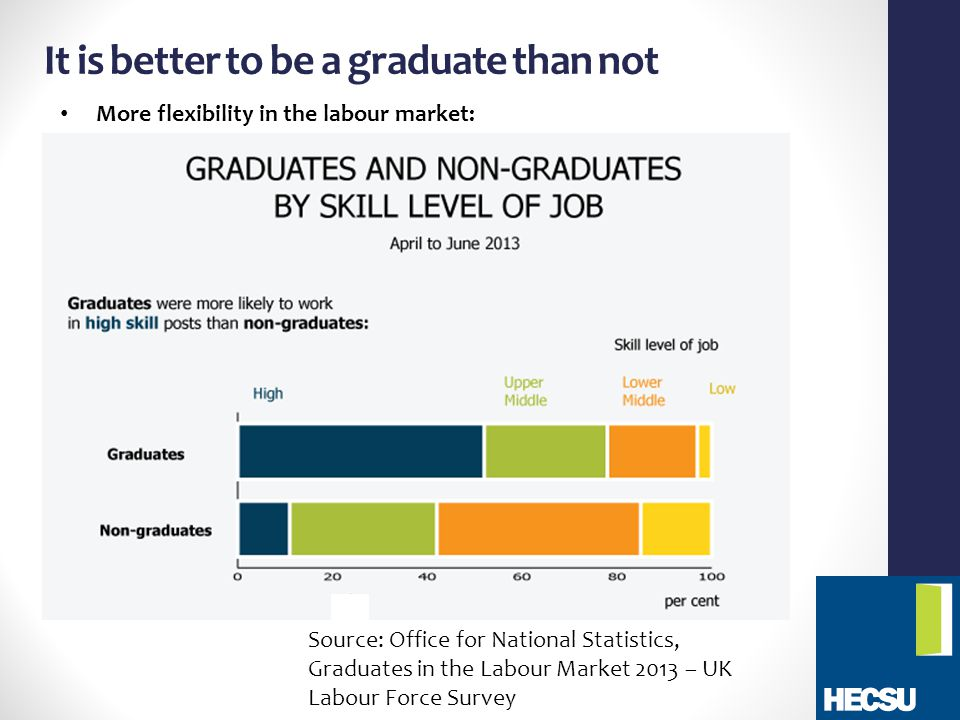 It is better to be a graduate than not Source: Office for National Statistics, Graduates in the Labour Market 2013 – UK Labour Force Survey More flexibility in the labour market: