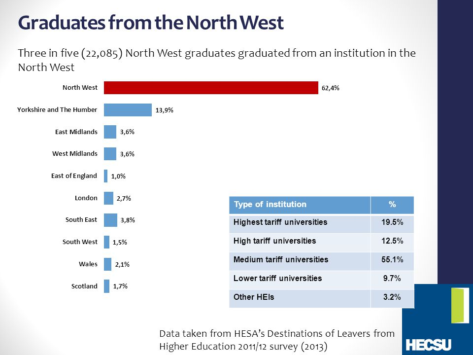 Graduates from the North West Three in five (22,085) North West graduates graduated from an institution in the North West Type of institution% Highest tariff universities19.5% High tariff universities12.5% Medium tariff universities55.1% Lower tariff universities9.7% Other HEIs3.2% Data taken from HESA's Destinations of Leavers from Higher Education 2011/12 survey (2013)