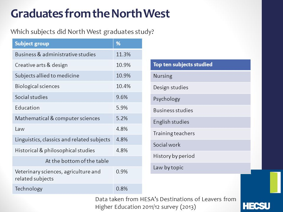Graduates from the North West Which subjects did North West graduates study.
