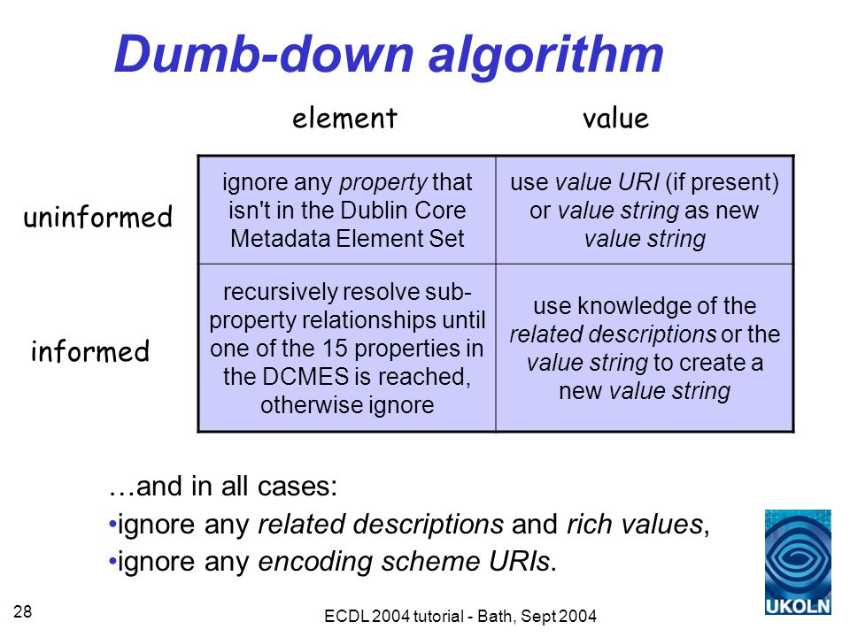 ECDL 2004 tutorial - Bath, Sept 2004 28 Dumb-down algorithm ignore any property that isn t in the Dublin Core Metadata Element Set use value URI (if present) or value string as new value string recursively resolve sub- property relationships until one of the 15 properties in the DCMES is reached, otherwise ignore use knowledge of the related descriptions or the value string to create a new value string elementvalue uninformed informed …and in all cases: ignore any related descriptions and rich values, ignore any encoding scheme URIs.