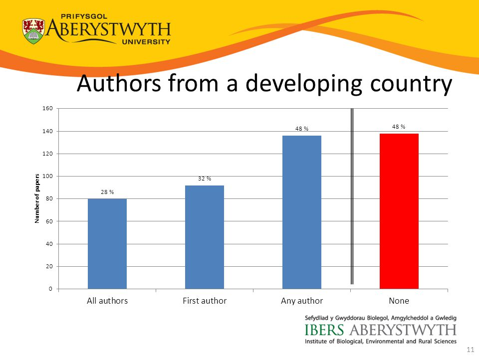 Authors from a developing country 11