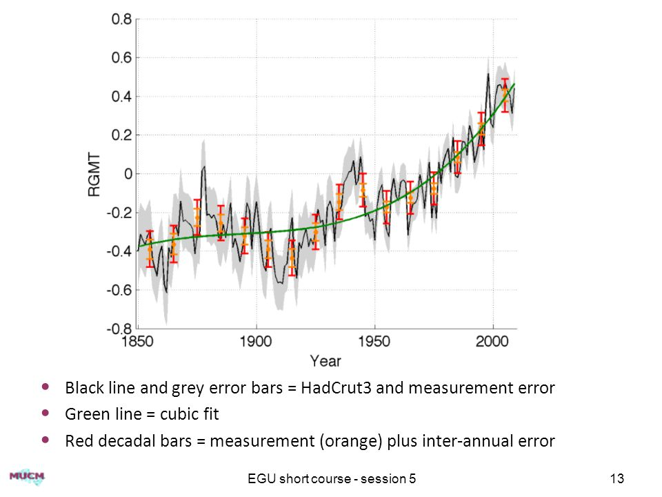 EGU short course - session 513 Black line and grey error bars = HadCrut3 and measurement error Green line = cubic fit Red decadal bars = measurement (orange) plus inter-annual error