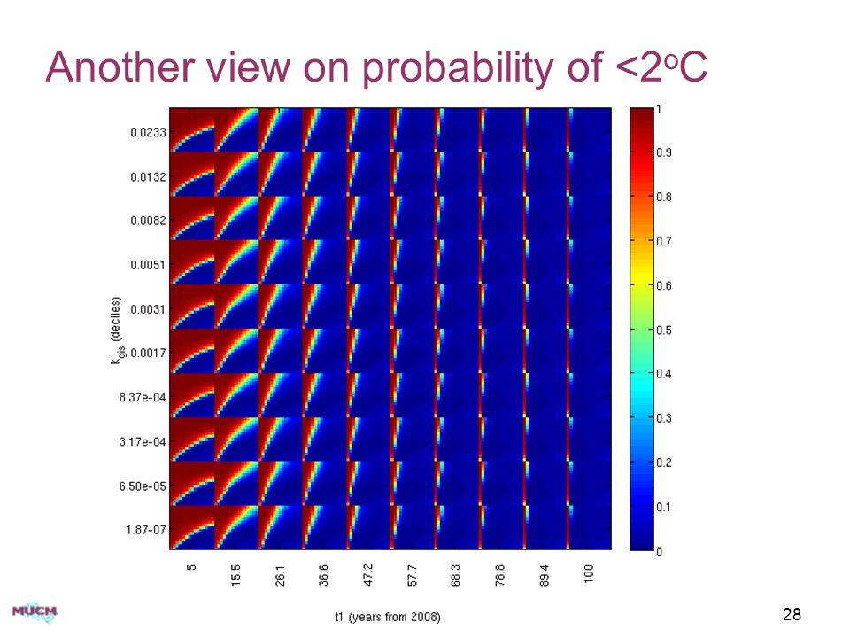 Another view on probability of <2 o C EGU short course - session 528