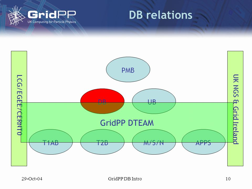 29-Oct-04GridPP DB Intro10 DB relations PMB DBUB T1ABT2BM/S/NAPPS LCG/EGEE/CERNT0 UK NGS & Grid Ireland GridPP DTEAM