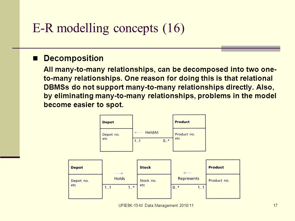 UFIE8K-15-M Data Management 2010/1117 E-R modelling concepts (16) Decomposition All many-to-many relationships, can be decomposed into two one- to-many relationships.