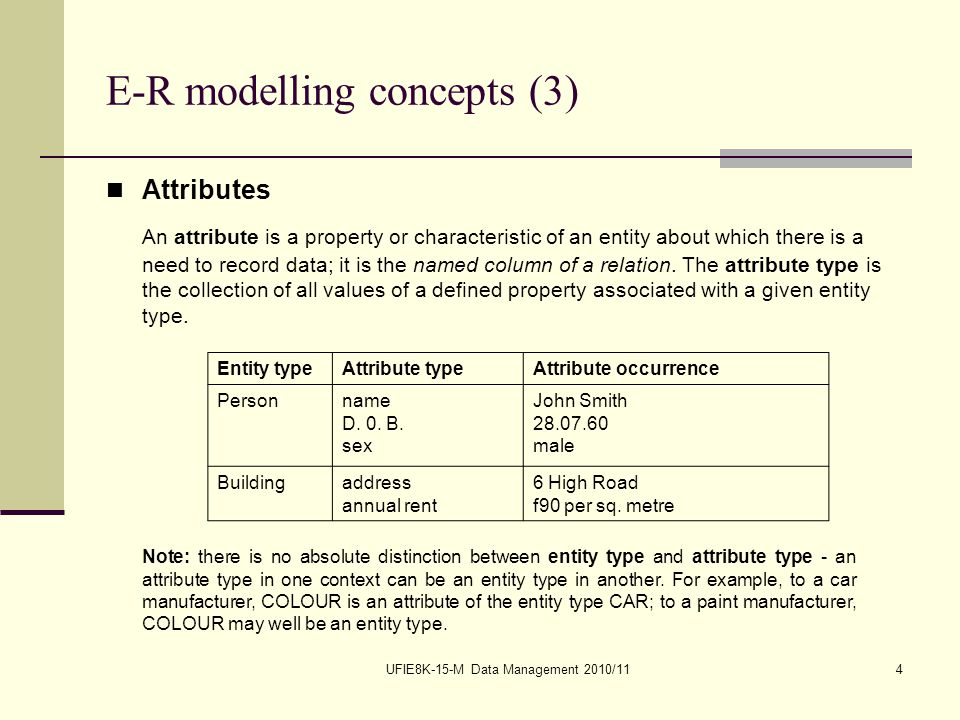 UFIE8K-15-M Data Management 2010/114 E-R modelling concepts (3) Attributes An attribute is a property or characteristic of an entity about which there is a need to record data; it is the named column of a relation.
