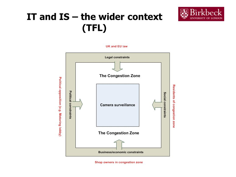 IT and IS – the wider context (TFL)