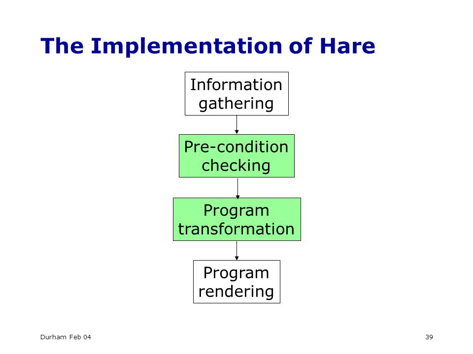 Durham Feb 0439 The Implementation of Hare Information gathering Pre-condition checking Program transformation Program rendering