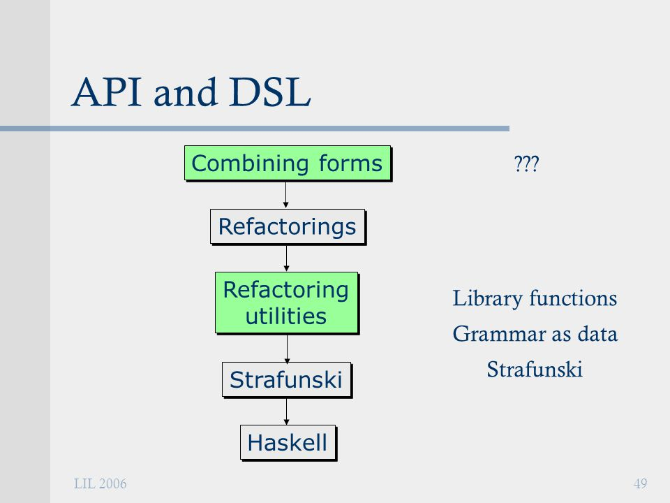 LIL 200649 API and DSL Refactorings Refactoring utilities Refactoring utilities Strafunski Haskell Combining forms Library functions Grammar as data Strafunski