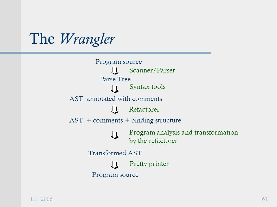 LIL 200661 The Wrangler Scanner/Parser Parse Tree Syntax tools AST annotated with comments Program analysis and transformation by the refactorer Transformed AST Pretty printer Program source Refactorer AST + comments + binding structure