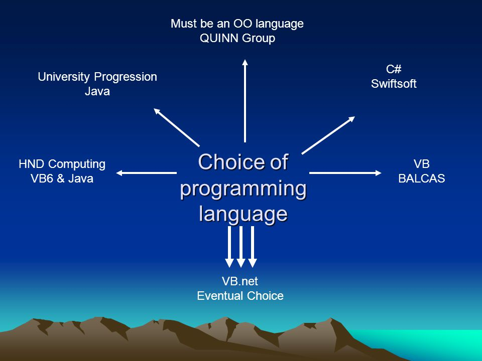Choice of programming language University Progression Java HND Computing VB6 & Java Must be an OO language QUINN Group C# Swiftsoft VB BALCAS VB.net Eventual Choice