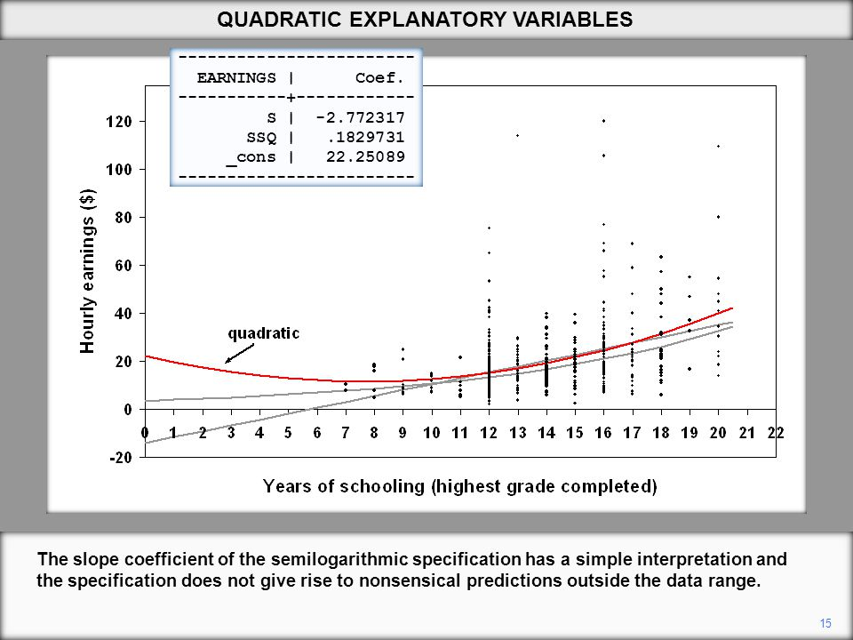 15 QUADRATIC EXPLANATORY VARIABLES The slope coefficient of the semilogarithmic specification has a simple interpretation and the specification does not give rise to nonsensical predictions outside the data range.