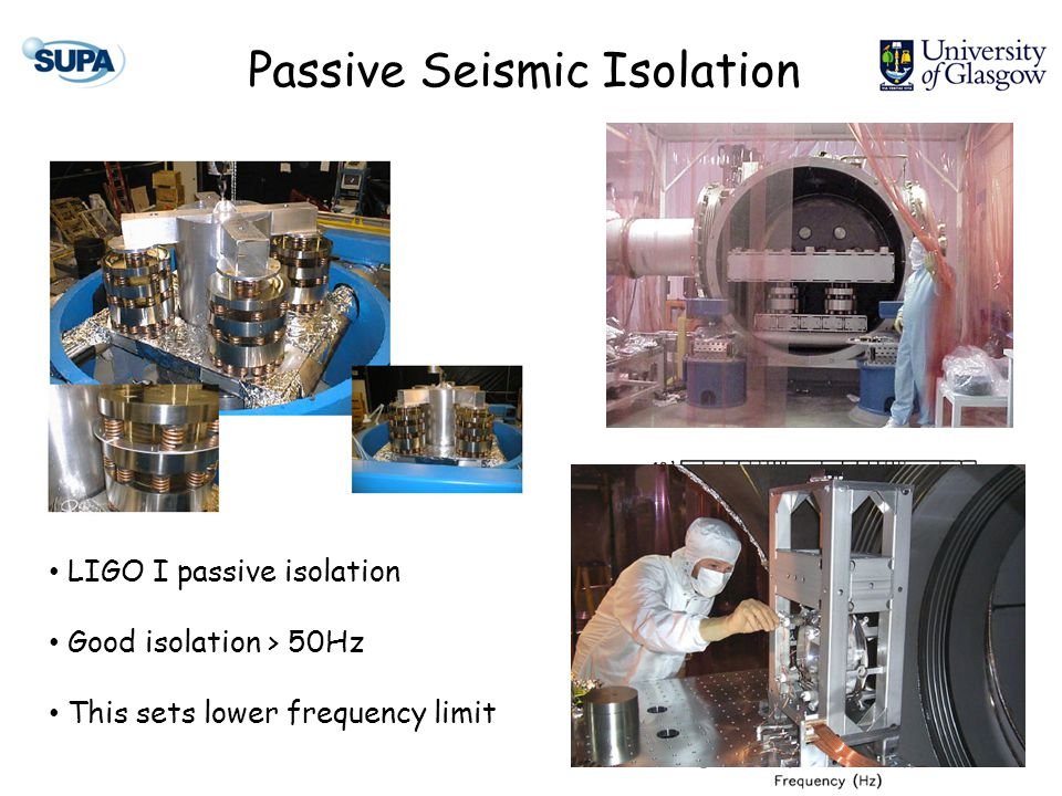 Passive Seismic Isolation LIGO I passive isolation Good isolation > 50Hz This sets lower frequency limit