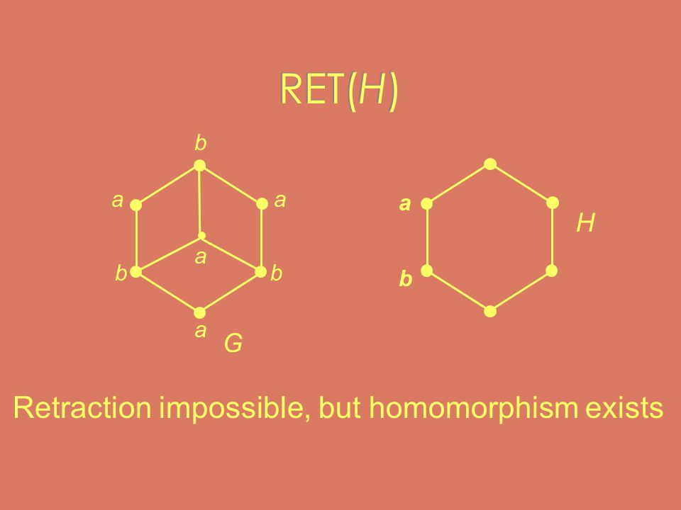RET(H) H a b Retraction impossible, but homomorphism exists a a a a b bb G