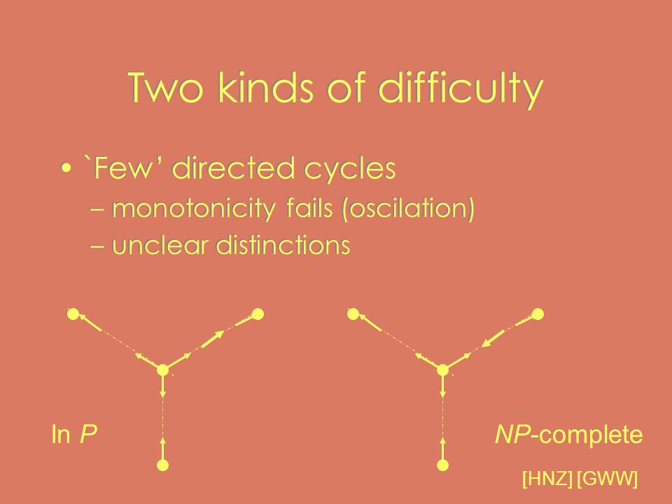 Two kinds of difficulty `Few' directed cycles –monotonicity fails (oscilation) –unclear distinctions `Few' directed cycles –monotonicity fails (oscilation) –unclear distinctions In P NP-complete [HNZ] [GWW]