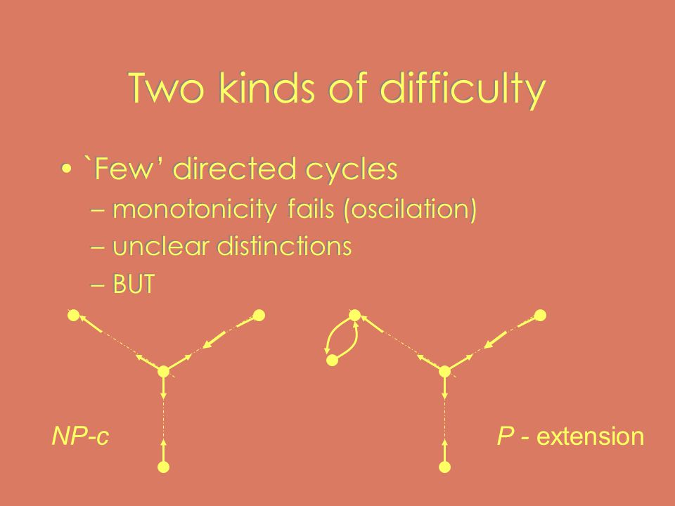 Two kinds of difficulty `Few' directed cycles –monotonicity fails (oscilation) –unclear distinctions –BUT `Few' directed cycles –monotonicity fails (oscilation) –unclear distinctions –BUT NP-c P - extension