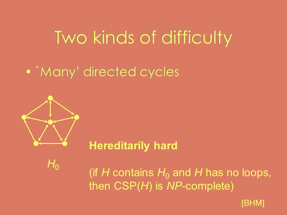 Two kinds of difficulty `Many' directed cycles Hereditarily hard (if H contains H 0 and H has no loops, then CSP(H) is NP-complete) H0H0 [BHM]