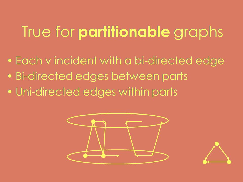 True for partitionable graphs Each v incident with a bi-directed edge Bi-directed edges between parts Uni-directed edges within parts Each v incident with a bi-directed edge Bi-directed edges between parts Uni-directed edges within parts