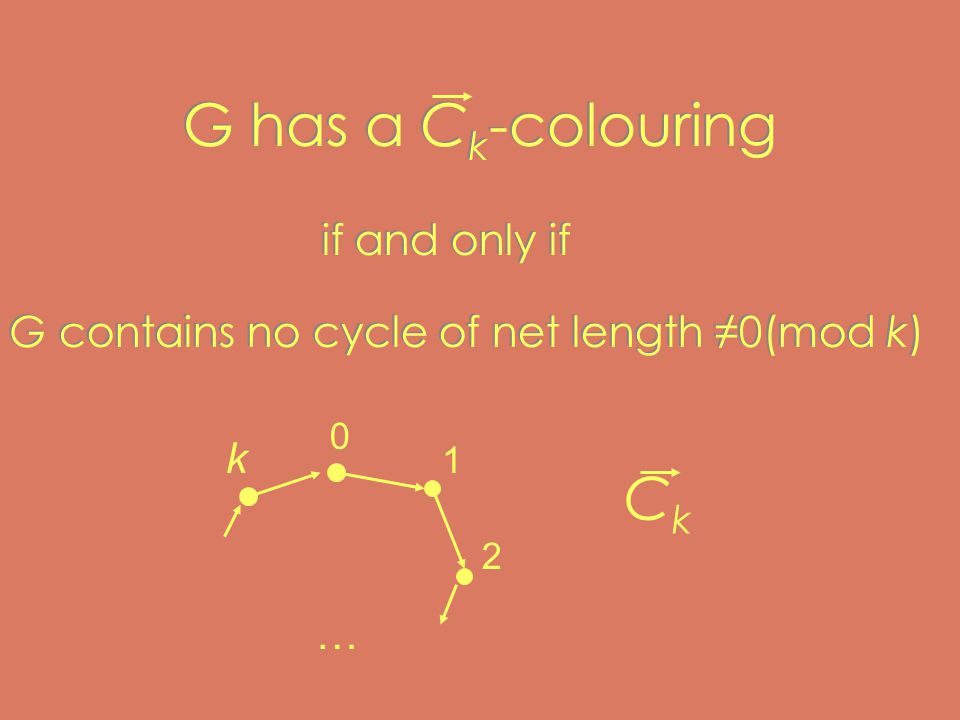 G has a C k -colouring if and only if G contains no cycle of net length ≠0(mod k) if and only if G contains no cycle of net length ≠0(mod k) 0 1 2 … k CkCk