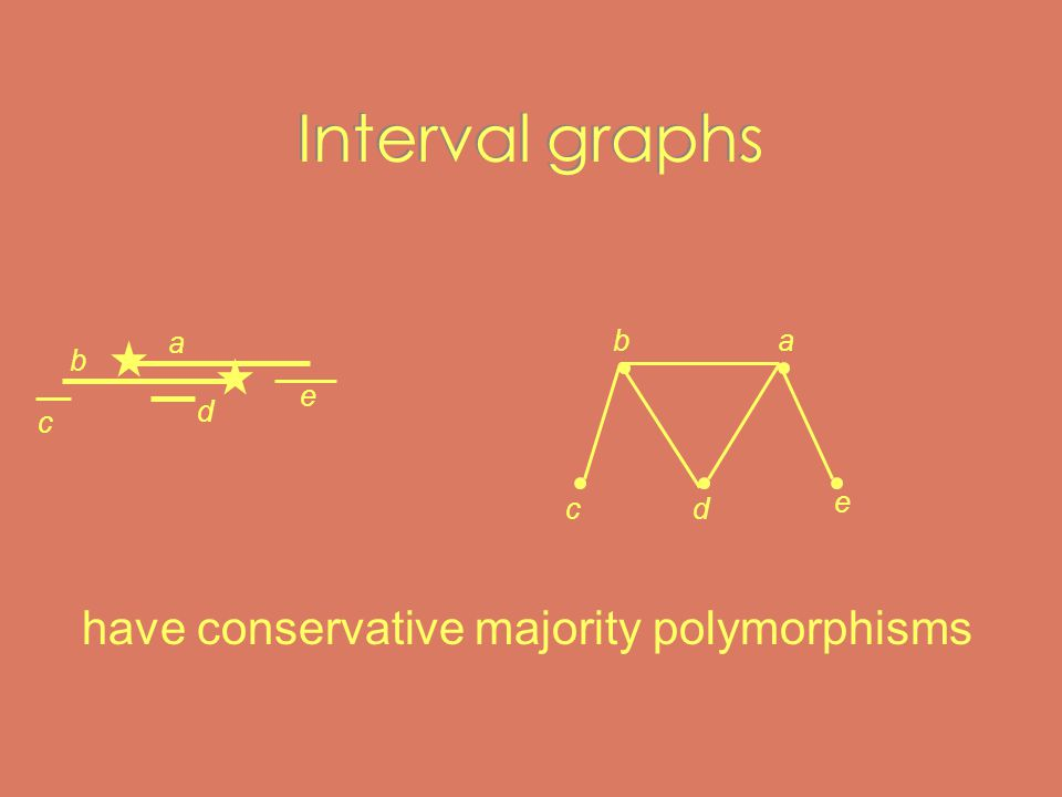 Interval graphs a e c d b dc e ba have conservative majority polymorphisms