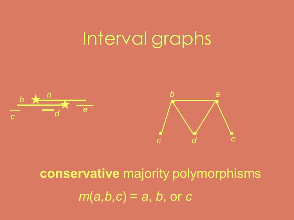 Interval graphs a e c d b dc e ba conservative majority polymorphisms m(a,b,c) = a, b, or c