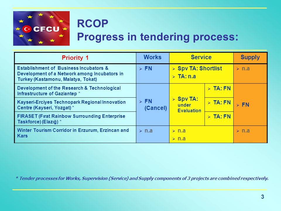 3 RCOP Progress in tendering process: * Tender processes for Works, Supervision (Service) and Supply components of 3 projects are combined respectively.
