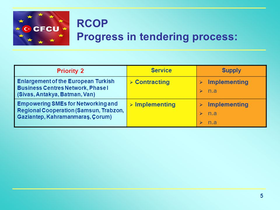 5 RCOP Progress in tendering process: Priority 2 ServiceSupply Enlargement of the European Turkish Business Centres Network, Phase I (Sivas, Antakya, Batman, Van)  Contracting  Implementing  n.a Empowering SMEs for Networking and Regional Cooperation (Samsun, Trabzon, Gaziantep, Kahramanmaraş, Çorum)  Implementing  n.a
